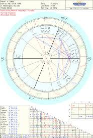 Cradle In Composite Chart