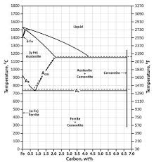 Aluminum Alloy Composition Chart Phase Diagram Industrial Metallurgists