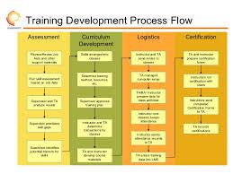 Development Roadmap Template Training Development Roadmap