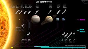 Solar System Distance Chart Solar System Map The Planets Today