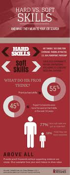 Soft Skills Resume Do You Know How To Talk About Your Skills In An Interview 22