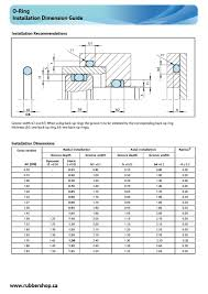 O Ring Installation Dimensions Guide Rubber Shop