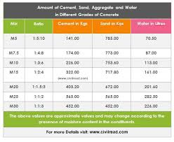 Cement Sand Aggregate Water For Different Grades Of
