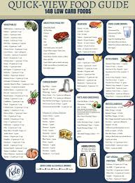 Keto Chart What To Eat Low Carb Food List Printable Carb Chart Low Carb Food