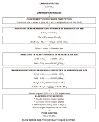 Copper Refining Flow Chart Metals Extraction Properties And Uses Form 4 Chemistry Notes