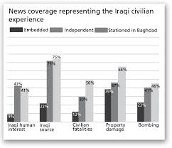 controlling the media in contexts news coverage representing the i civilian experience