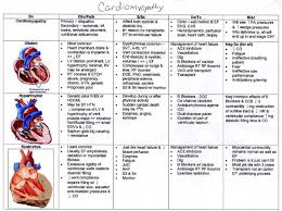 Heart Cardiomyopathy Failure Chart Valvular Heart Disease