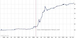 Rupee Vs Dollar Historical Chart Dollar Epimetheus