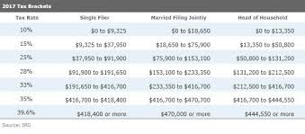 if it is you will probably want to make sure your withholding amount is still on track here are the old tax brackets