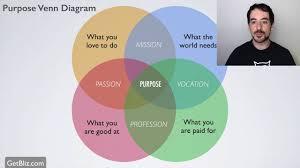 Venn Diagram Purpose How To Find Your Purpose Venn Diagram
