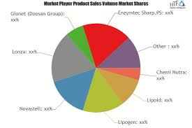 Lonza Share Price Chart Phosphatidylserine Market To See Massive Growth By 2025
