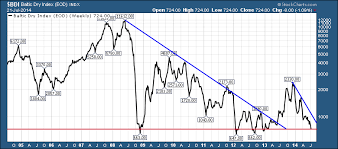 Baltic Dry Index Chart Today Baltic Dry Index Bdi Revisits The Major Lows Dont