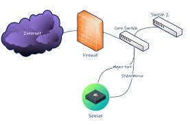 Security Perch Perch Videos Security Videos Videos Perch Security Videos Perch fH1zqq7
