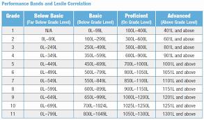 Lexile Grade Level Chart Sri Lexile Grade Level Chart Www Bedowntowndaytona Com