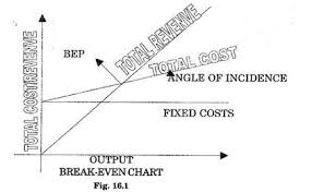 Angle Of Incidence In Break Even Chart Break Even Chart Bec Profits Production Management