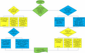 Research Proposal Flow Chart Example Researchcourse Constructing A Research Proposal Statement