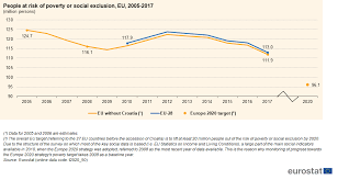 Europe 2020 Indicators Poverty And Social Exclusion