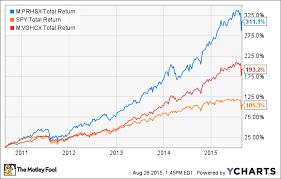 Vghcx Stock Chart Better Buy T Rowe Price Health Sciences Vs Vanguard