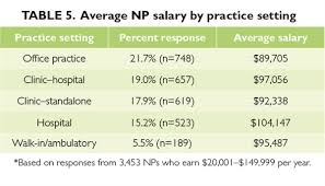 Office Salary 2014 Nurse Practitioner Physician Assistant Salary Survey