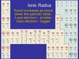 Electronegativity A measure of the ability of an atom that is ...