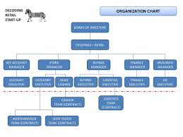 Dunnes Stores Organizational Chart Dunnes Store Organisational Structure