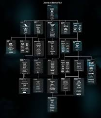 Heavy Metal Genealogy Chart History Of Heavy Metal Family Tree In 2019 Metal Extreme
