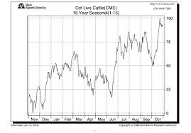 Forget Stocks And Bonds Get Bullish On Live Cattle Futures