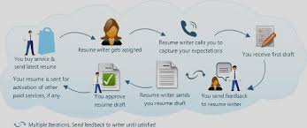 Professional Resume Writing Spidefocus