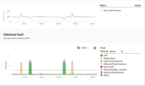 Postgres Vs Mysql Performance Insights Now Supports Counter Metrics On Amazon