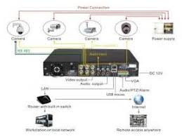 security dome camera wiring diagram images wireless dome ip cctv camera wiring cctv wiring diagram and schematic diagram