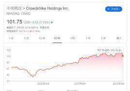 クラウド ストライク の 株価