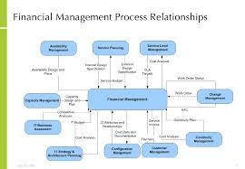It Service Management Implementation Overview