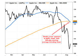 Death Cross Appears In Apples Stock Chart Marketwatch