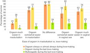 Pleasure of masturbation versus sex