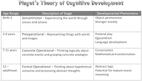 Piagets Stages Of Cognitive Development Piaget Stages Of