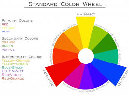 An intermediate color is created by combining a primary with a secondary  either to the left or right. For example, combining yellow and orange  creates ...