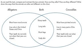 Venn Diagram Living And Nonliving Things Compare Contrast Comprehend Using Compare Contrast Text