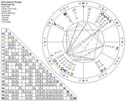 Elvis Presley Birth Chart Hollywoods Zodiac Signs Images Icons Wallpapers And