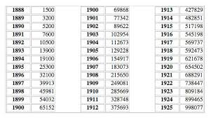 Bicycle Serial Number Chart Scientific Raleigh Bicycle Serial Number Chart 2019