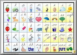 Dyslexia Phonics Chart Pin By Fonts 4 Teachers On Dyslexia Font English Phonics