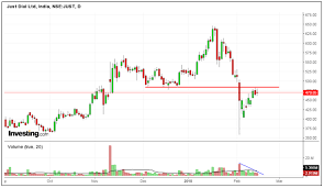 Just Dial Chart Charts Of The Day 15 02 18 By Elearnmarkets