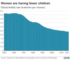 Remarkable Decline In Fertility Rates Bbc News