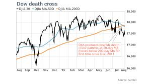 30 Day Stock Market Chart Dow Death Cross Is A Bearish Omen For The Stock Market