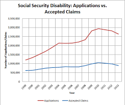 75 Social Security Disability Benefits Pay Chart