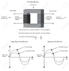 Electrical transformer diagram High Voltage Transformer Diagram To Show How Electrical Transformer Changes Voltage And Current Stock Vector 28526759 123rfcom Diagram To Show How Electrical Transformer Changes Voltage