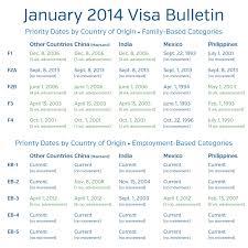 Visa Bulletin Priority Date Chart Visa Bulletin Retrogression January 2011 Visa Bulletin