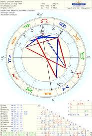 Astrolada Robin Williams Astrology Perspective