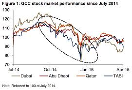 Saudi Arabia Stock Market Chart Oil Prices And The Saudi Stock Exchange Tadawul Sustg
