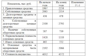 Задача № диагностика финансовой устойчивости  На основании данных бухгалтерского баланса провести анализ финансовой устойчивости