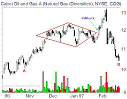 Futures Trading Chart Patterns Technical Analysis Of